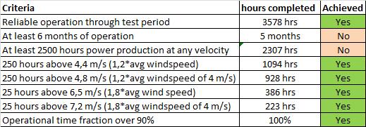 ILWP 2,4 duration test