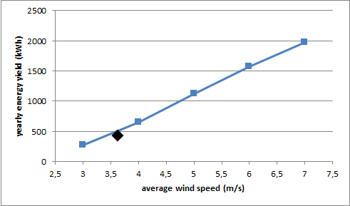 ILWP 2,4 yield