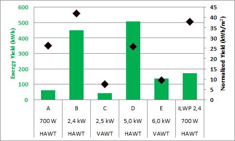 ILWP 2,4 comparison